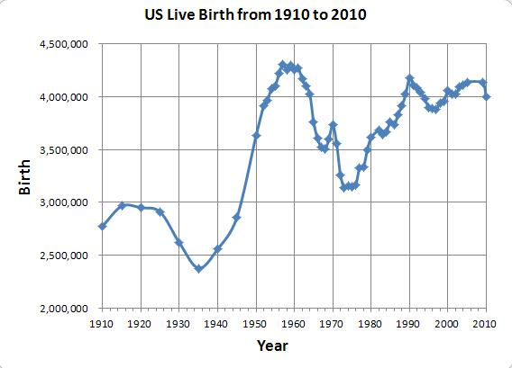 001 - US Live Birth from 1910 to 2010