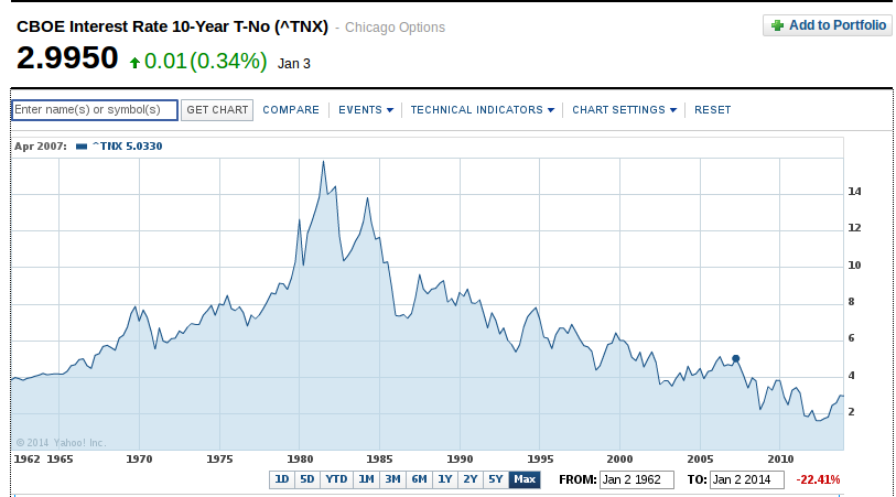 Ten Year Interest Rate History